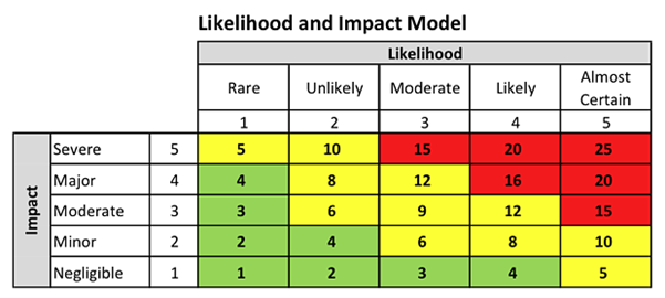 Impact & Probability matrix
